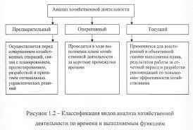 Организация аналитической работы на предприятии торговли на  Анализ хозяйственной деятельности проводится