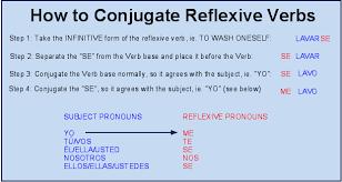 Reflexive Verbs Chart Reflexive Verbs Chart Spanish Verb