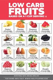 Amount Of Carbs In Foods Chart Low Carb Fruits Ultimate Guide Free Printable Searchable