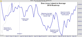 Dow Jones Chart For 2017 And 2018 How To Invest Your Money In 2018 Michael Carr Medium