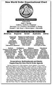 Freemason Organization Chart New World Order Organizational Chart Truth Control