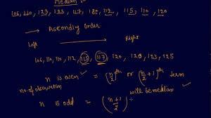 What Is Median Class 7 Mathematics Data Handling