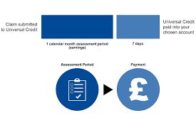 Getting Paid Monthly Universal Credit Different Earning Patterns And Your Payments