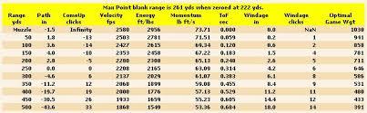 7 Wsm Ballistics Chart 7mm Load For Elk 24hourcampfire