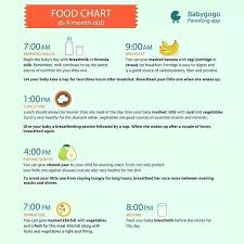 Baby Food Chart 9 Months Old Can A 4 Month Old Eat Baby Food Karenlighting Co