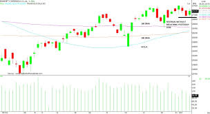 Nifty Weekly Chart Is Correction In Bank Nifty A Buying Opportunity Heres
