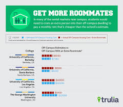 Many Colleges Miscalculate Off-Campus Housing Costs - Trulia Research