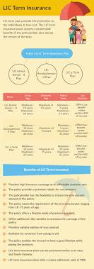 Insurance Plans Andhra Bank Health Cigna Ttk Lic Term Plan