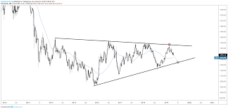 Gold Price May Decline Quickly Euro Other Charts To Watch
