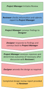 Design Review Process Flowchart Design Review Guideline