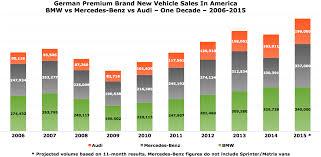 Bmw Sales Chart Bmw Vs Mercedes Benz Vs Audi U S Sales 2006 2015 Gcbc