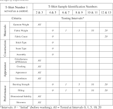 an evaluation of the quality of <b>mens 100</b>% <b>cotton</b> jersey <b>knit t</b>-<b>shirts</b> ...