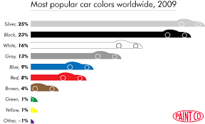 Rational Things Popular Car Colors By Country