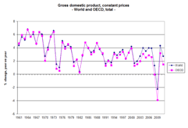 Economic Growth Wikipedia
