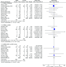 Efficacy Of Angiotensin Receptor Blockers Arbs Compared