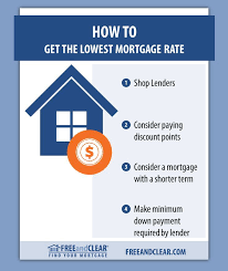 Comparing Mortgage Lenders How To Get The Lowest Mortgage Rate The Borrowers Pay Off