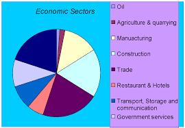 Dubai Economic Growth Chart The Growth Of Dubai A Level Geography Marked By Teachers Com