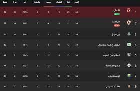 ترتيب الدوري المصري 2018/2019 النهائي (شاهد)