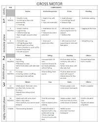 67 Rigorous Growth And Development Milestones Chart