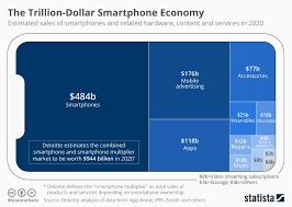 Chart The Trillion Dollar Smartphone Economy Statista