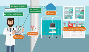 Smart Hospital Asset Tracking With Rfid And Iot