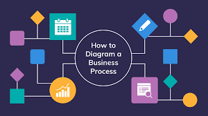 Junior assessors also perform the. How To Diagram A Business Process Process Diagramming Templates Venngage