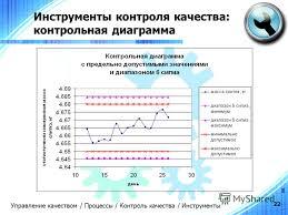 Презентация на тему Управление качеством проекта Курс Основы  22 22 Инструменты контроля качества контрольная диаграмма Управление качеством Процессы Контроль качества Инструменты