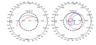 Simulated Input Impedance In The Smith Chart A Frequency