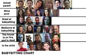 Avengers Chart Marvel Alignment Chart Tumblr