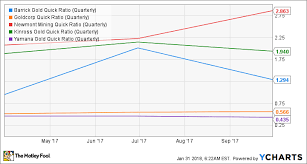 Is Goldcorp Inc A Buy The Motley Fool Impressive Goldcorp Stock Quote
