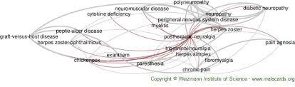 Postherpetic Neuralgia Disease Malacards Research