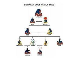 Family Tree Of Egyptian Gods Goddesses Egyptian Mythology