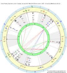 Elvis Presley Birth Chart Birth Chart Elvis Presley Capricorn Zodiac Sign Astrology