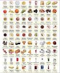 Калорийность готовых продуктов на 100 грамм для похудения