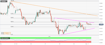 Eur Gbp Technical Analysis Buyers And Sellers Jostle Inside