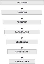 Cobol Structure Chart Cobol Program Structure Tutorialspoint
