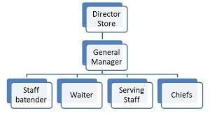 Kfc Management Hierarchy Chart Bedowntowndaytona Com