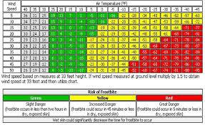 Wind Chill Calculator And Charts