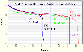 Duracell Battery Chart Discharge Tests And Capacity Measurement Of 9 Volt