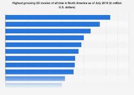• Highest grossing <b>3D movies</b> in North America <b>2019</b> | Statista