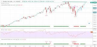 Us Stock Market Today Economic Calendar Market Analysis