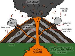 Volcano Diagram Google Search Shield Volcano Volcano