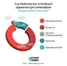 Co Polacy sądzą o hodowli klatkowej? - Otwarte Klatki