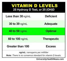 Vitamin B12 Level Chart Pg Ml Bedowntowndaytona Com