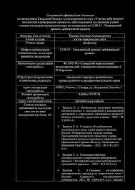 Гражданский процесс арбитражный процесс Шифр и наименование  теме диссертации не более 15 Трещева Евгения Александровна доктор юридических наук профессор 12 00