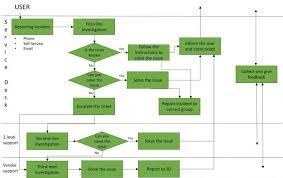 It Help Desk Process Flow Chart Help Desk Ticket Flow Chart Www Bedowntowndaytona Com