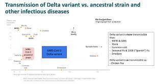 La guerra è cambiata: il nuovo documento Usa che dimostra che la variante  Delta è più pericolosa