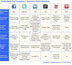 Comparison Chart For Choosing Between Top Social Media Sites