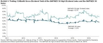 Gaining Insight Into New Zealands Dividends S P Dow Jones