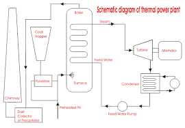 thermal power plant block diagram ireleast info thermal power generation plant or thermal power station electrical4u wiring block